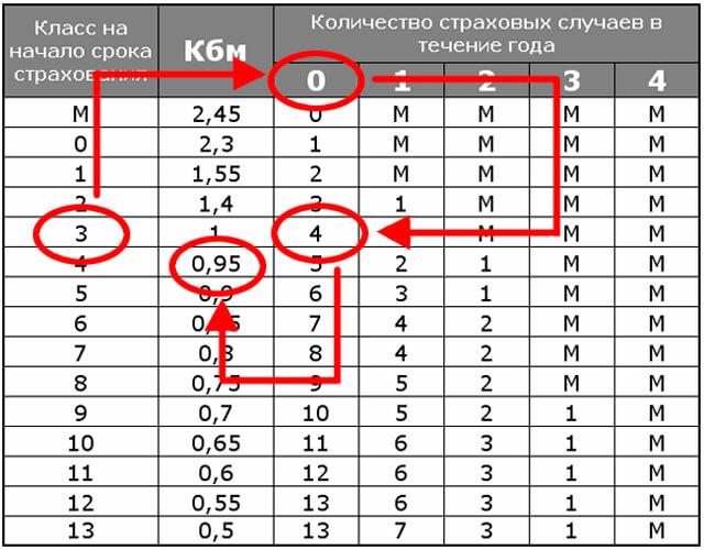 Как пользоваться таблицей КБМ