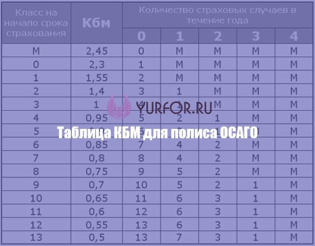 таблица кбм для осаго