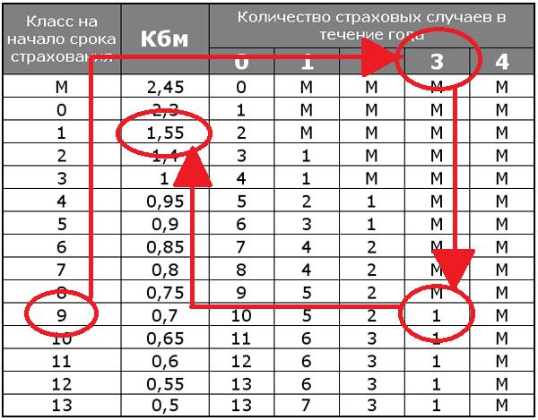 КБМ 9